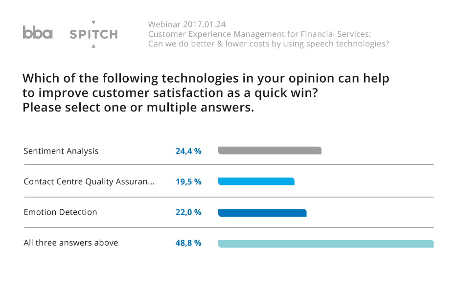 Survey results indicates that Speaker Identification and Sentiment Analysis are in great demand because of ability to deliver 'quick wins' and business value