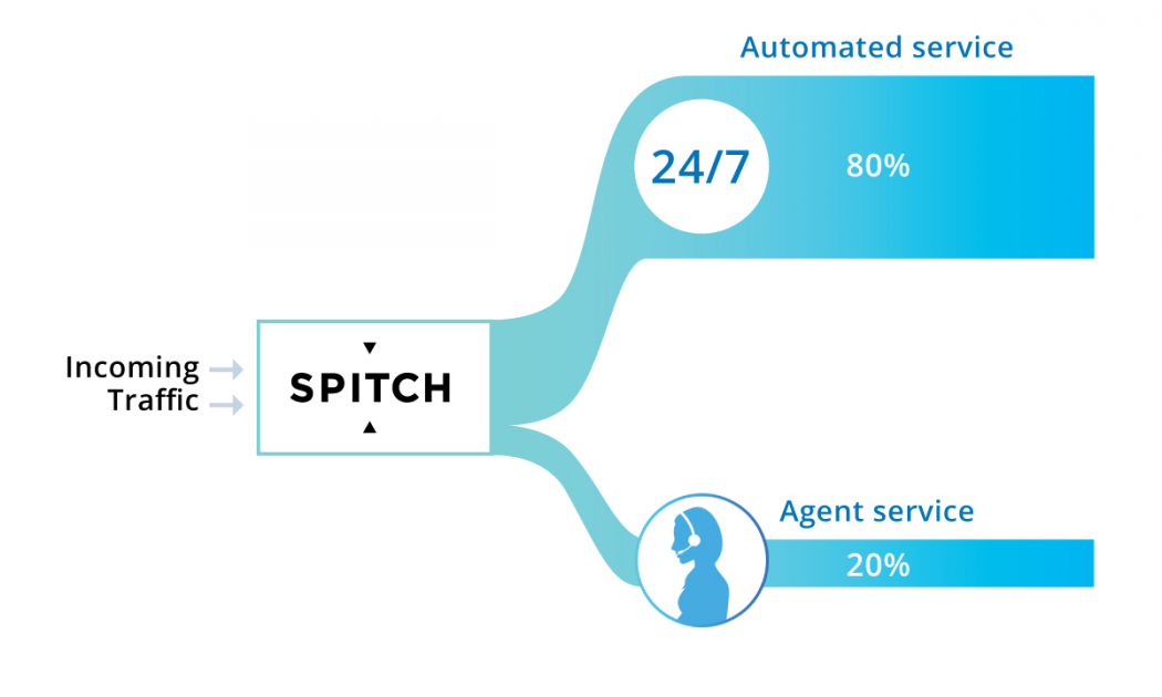 New Biometric identification solution by Spitch helps contact centres to move towards optimization with a significant business potential