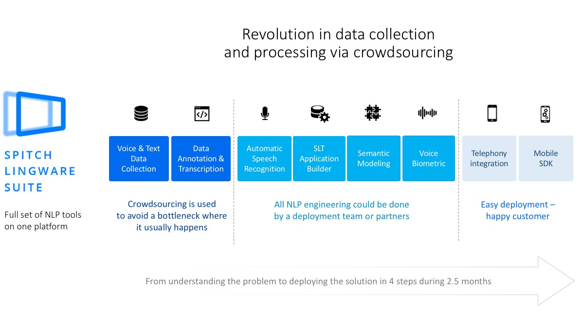 Revolution in data collection